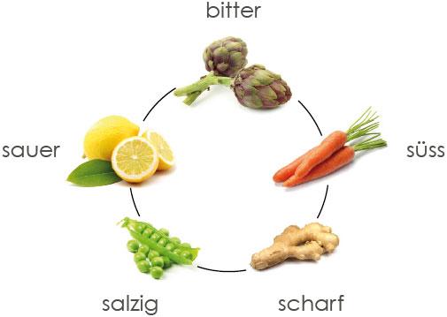 kochen mit den 5 elementen